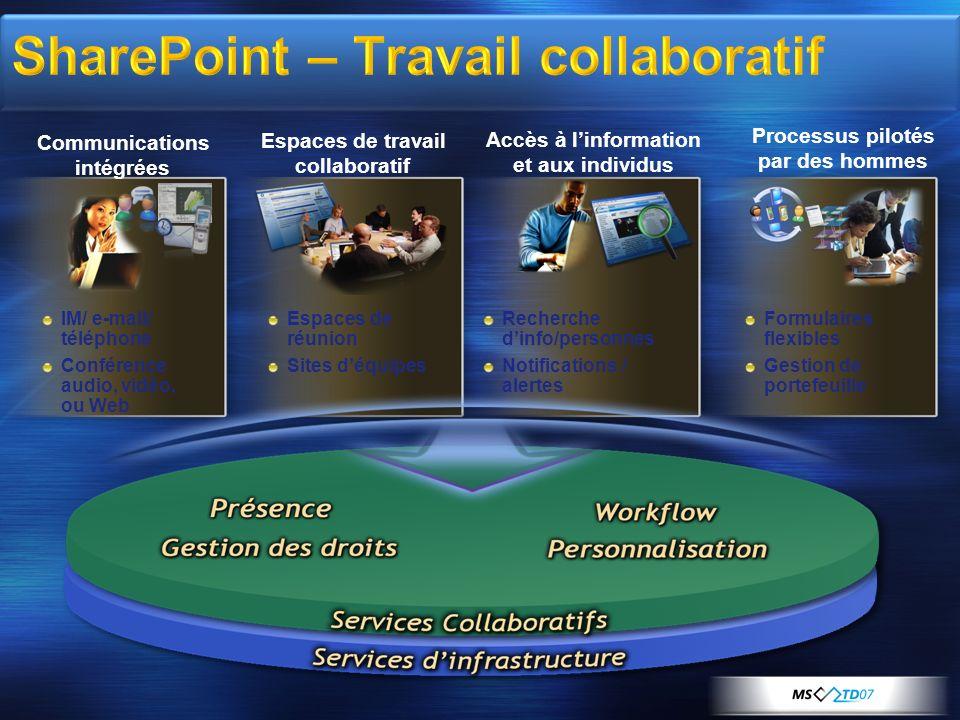 SharePoint – Travail collaboratif