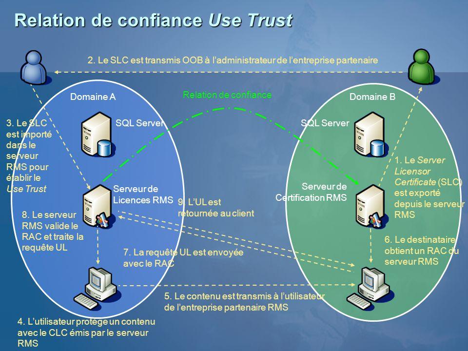 Relation de confiance Use Trust