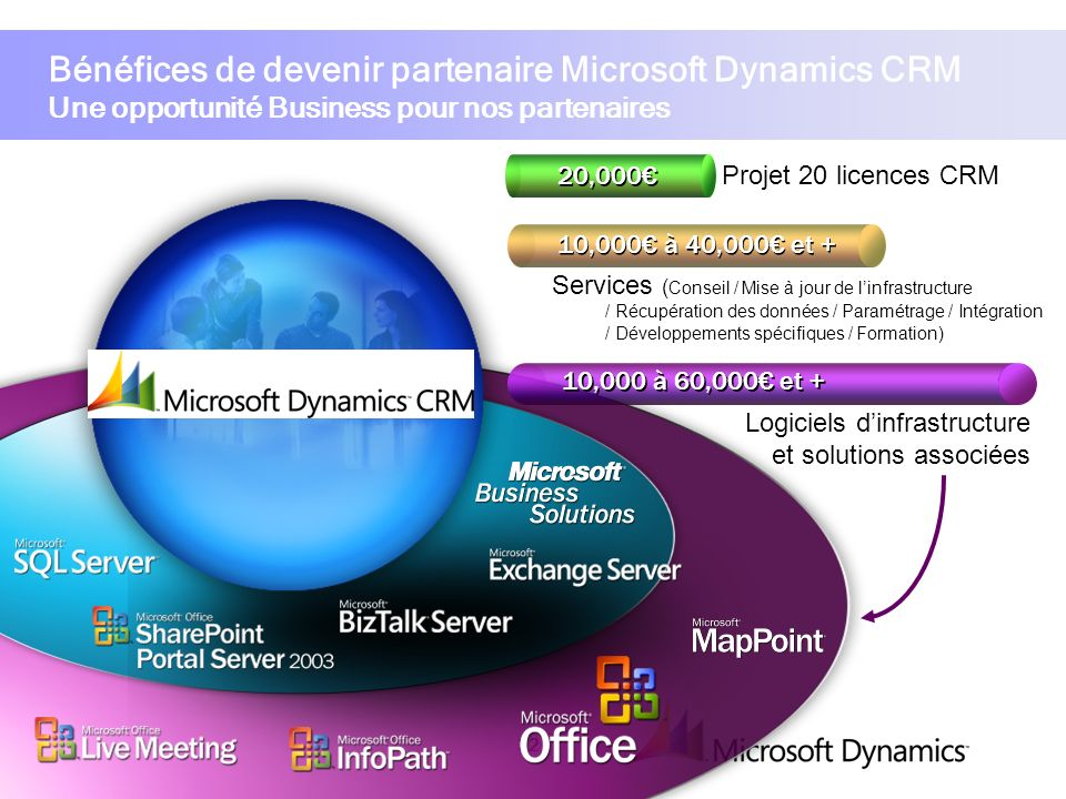 Bénéfices de devenir partenaire Microsoft Dynamics CRM Une opportunité Business pour nos partenaires
