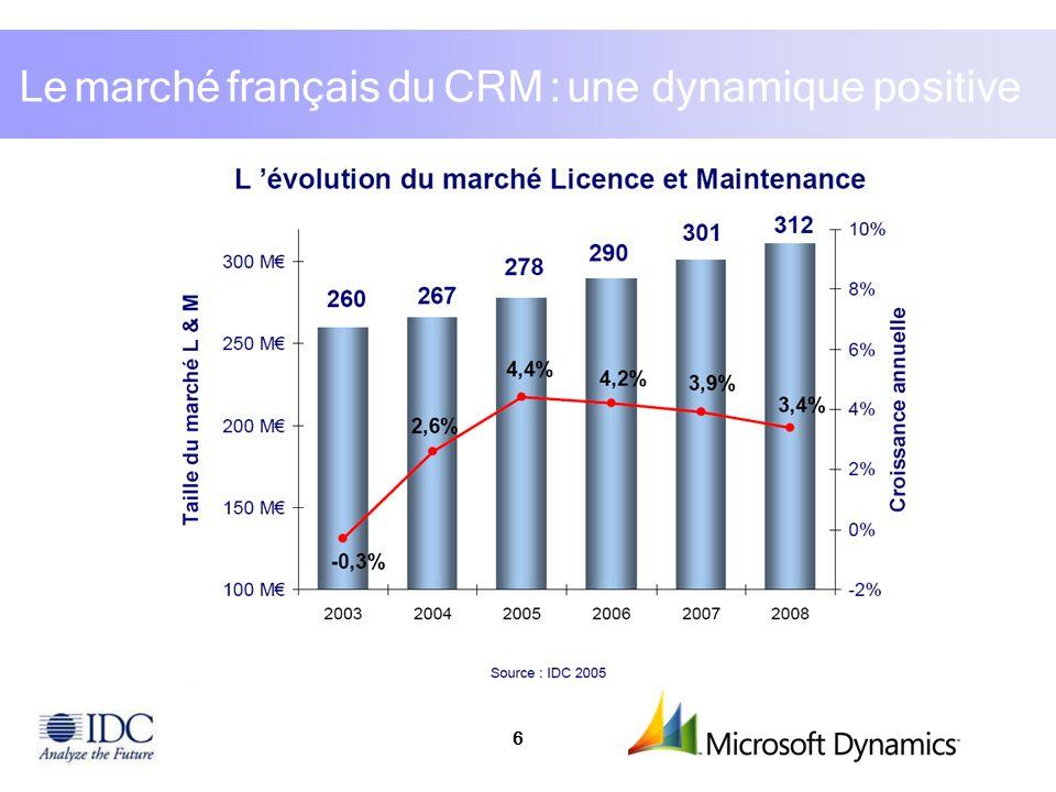 Le marché français du CRM : une dynamique positive