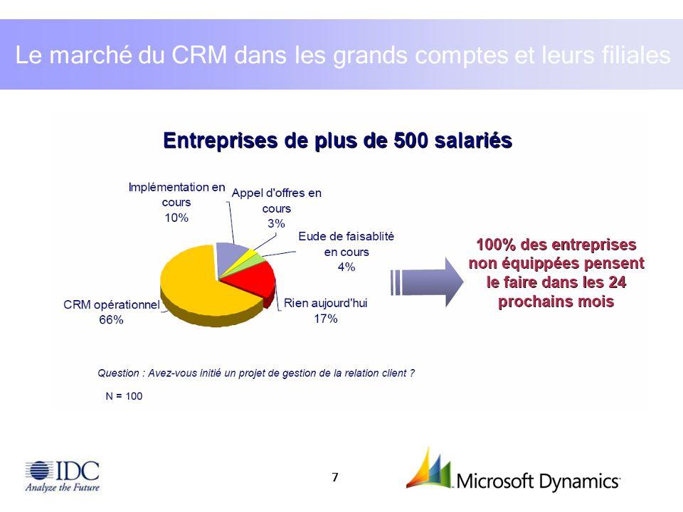 Le marché du CRM dans les grands comptes et leurs filiales