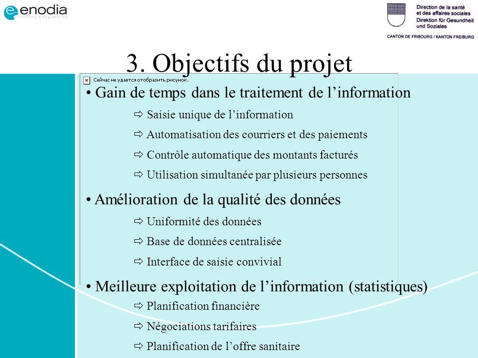 3. Objectifs du projet Gain de temps dans le traitement de l'information.  Saisie unique de l'information.