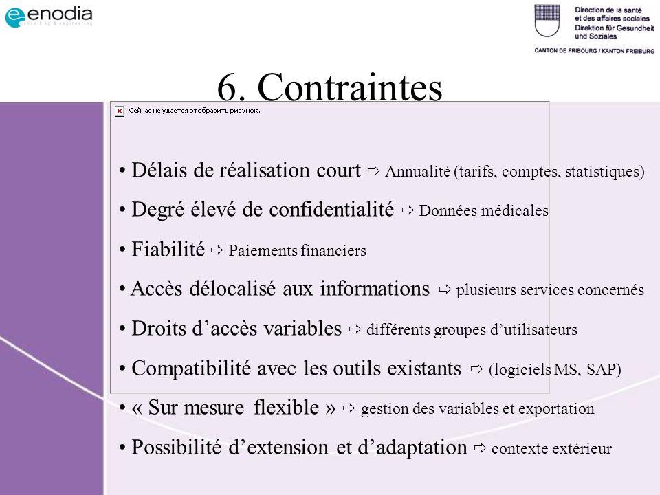 6. Contraintes Délais de réalisation court  Annualité (tarifs, comptes, statistiques) Degré élevé de confidentialité  Données médicales.
