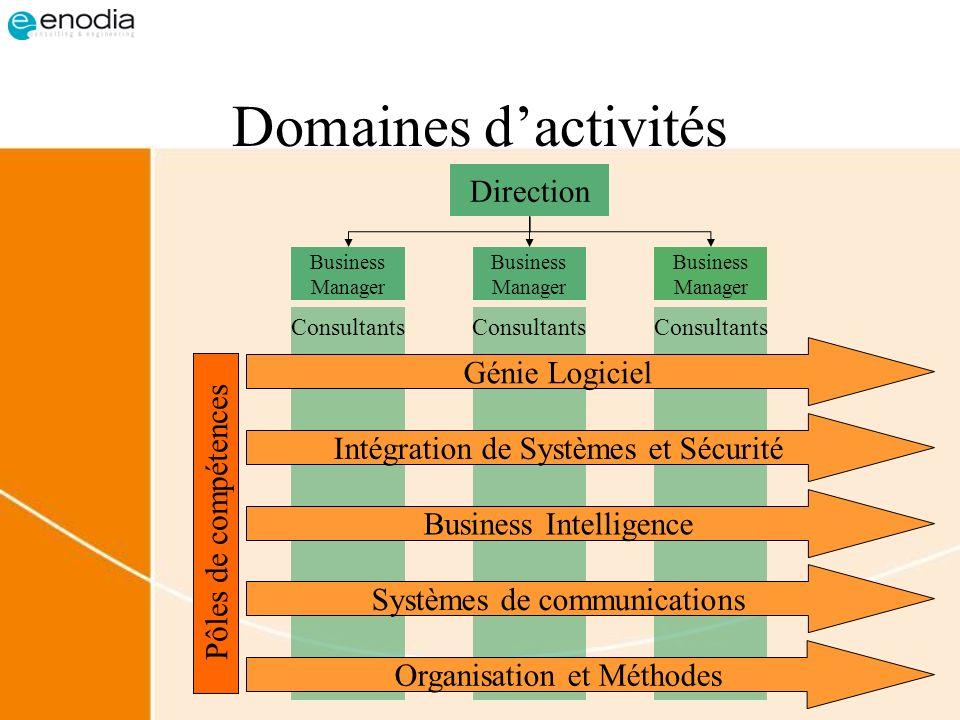 Domaines d'activités Direction Génie Logiciel