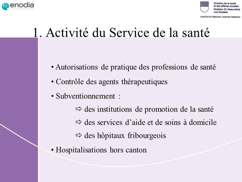 1. Activité du Service de la santé