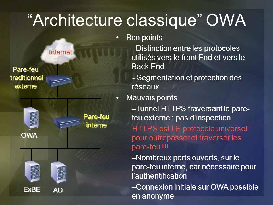 Architecture classique OWA