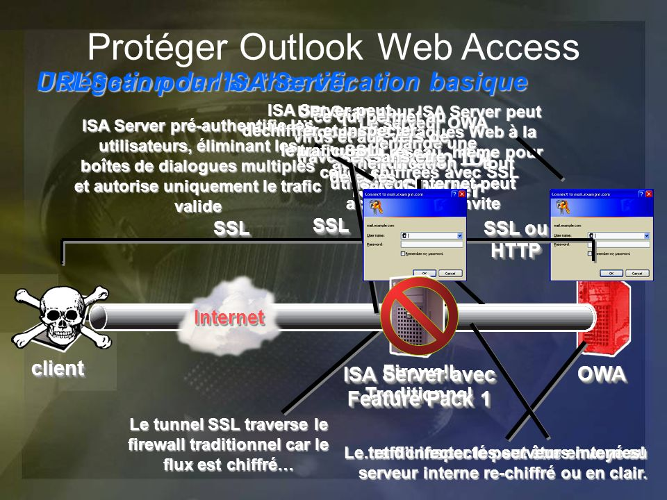 Protéger Outlook Web Access