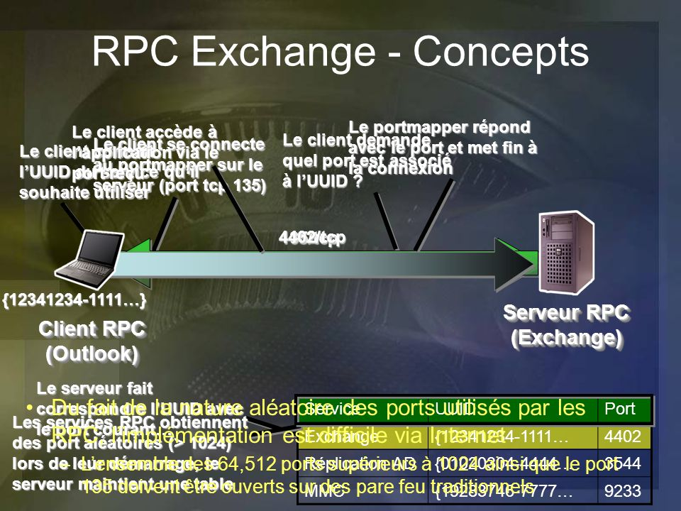 Serveur RPC (Exchange)