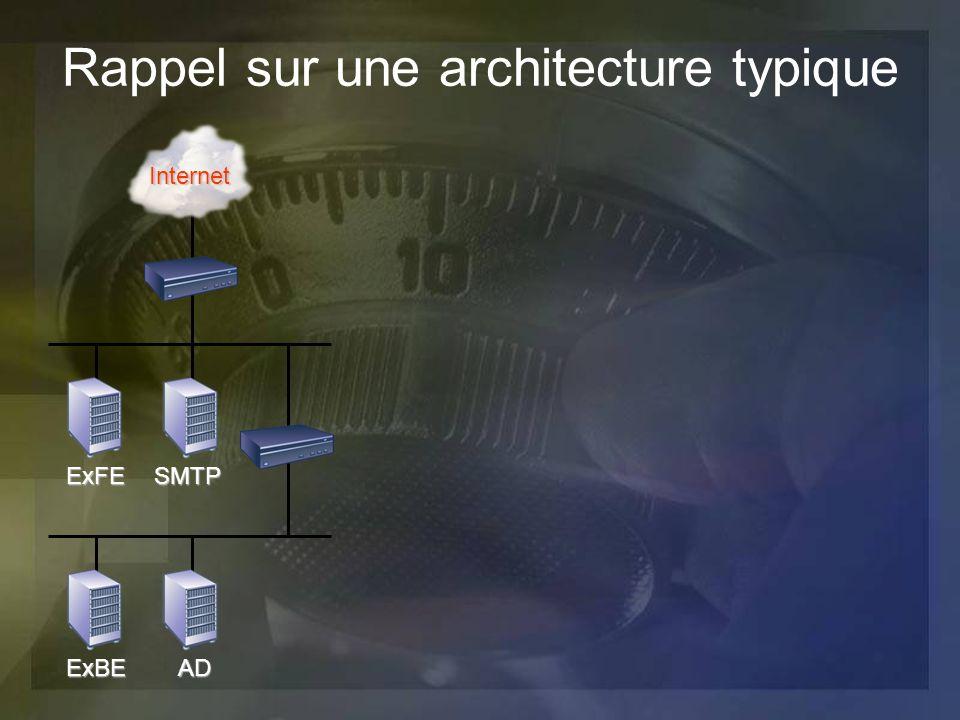 Rappel sur une architecture typique
