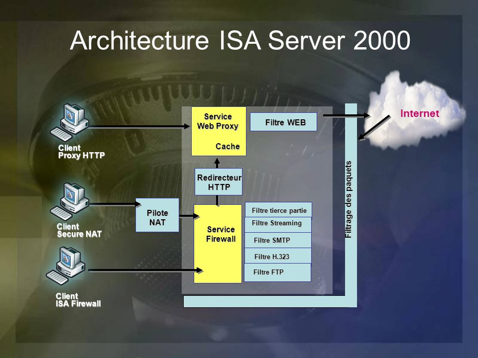 Architecture ISA Server 2000