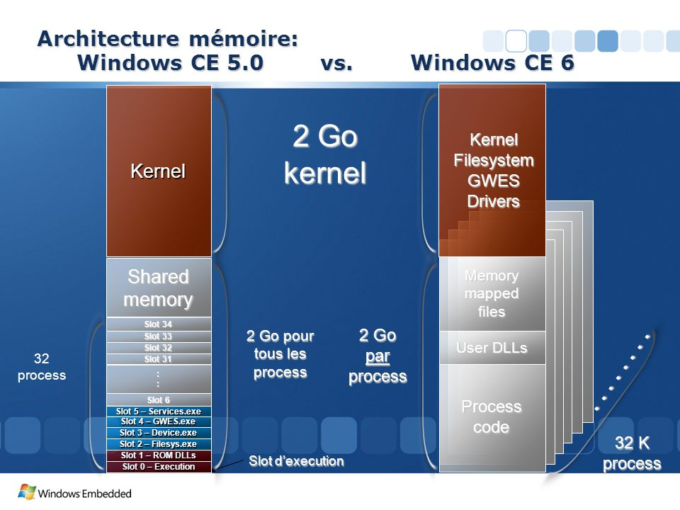 Architecture mémoire: Windows CE 5.0 vs. Windows CE 6