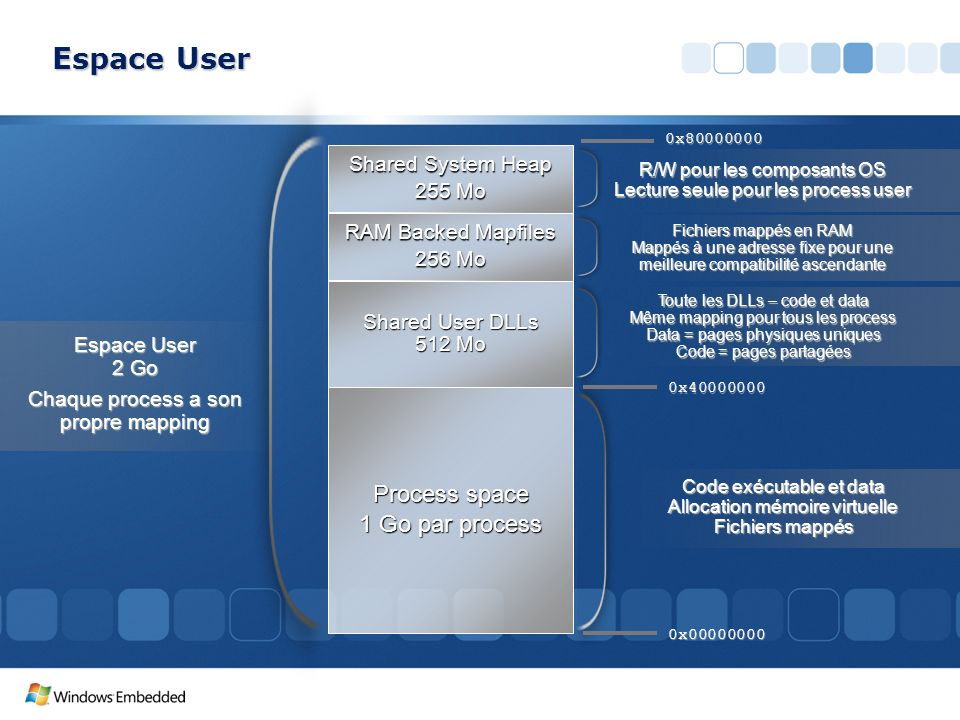 Espace User Process space 1 Go par process Shared System Heap 255 Mo