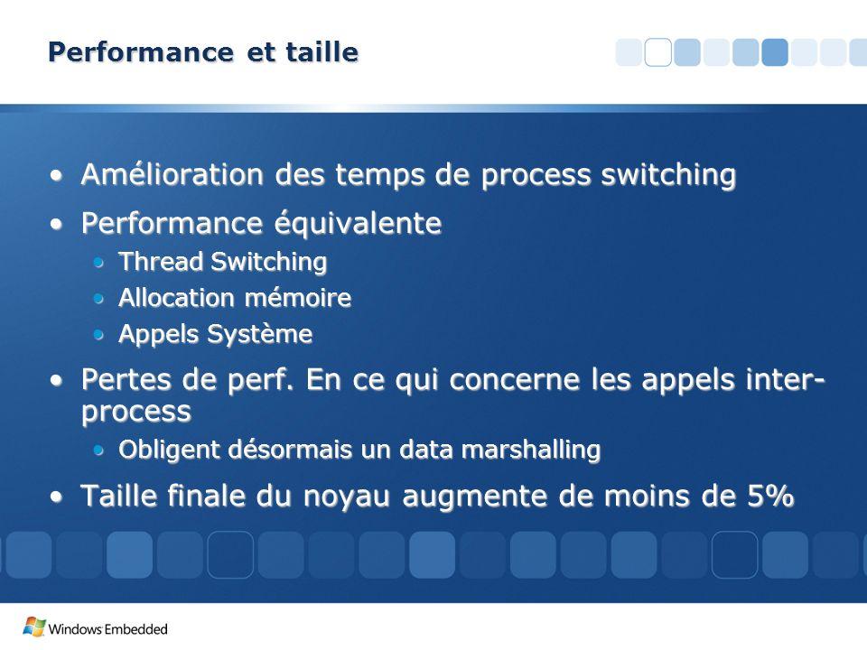 Amélioration des temps de process switching Performance équivalente