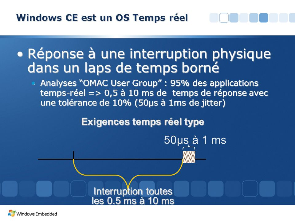 Windows CE est un OS Temps réel