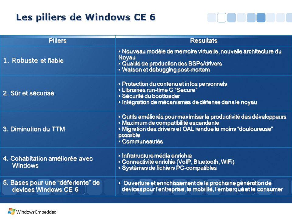 Les piliers de Windows CE 6
