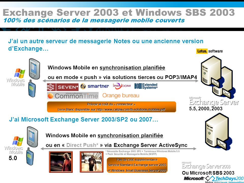 Exchange Server 2003 et Windows SBS 2003 100% des scénarios de la messagerie mobile couverts