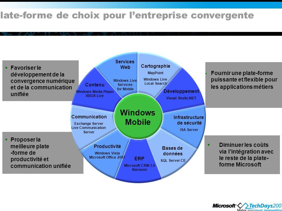 Plate-forme de choix pour l'entreprise convergente