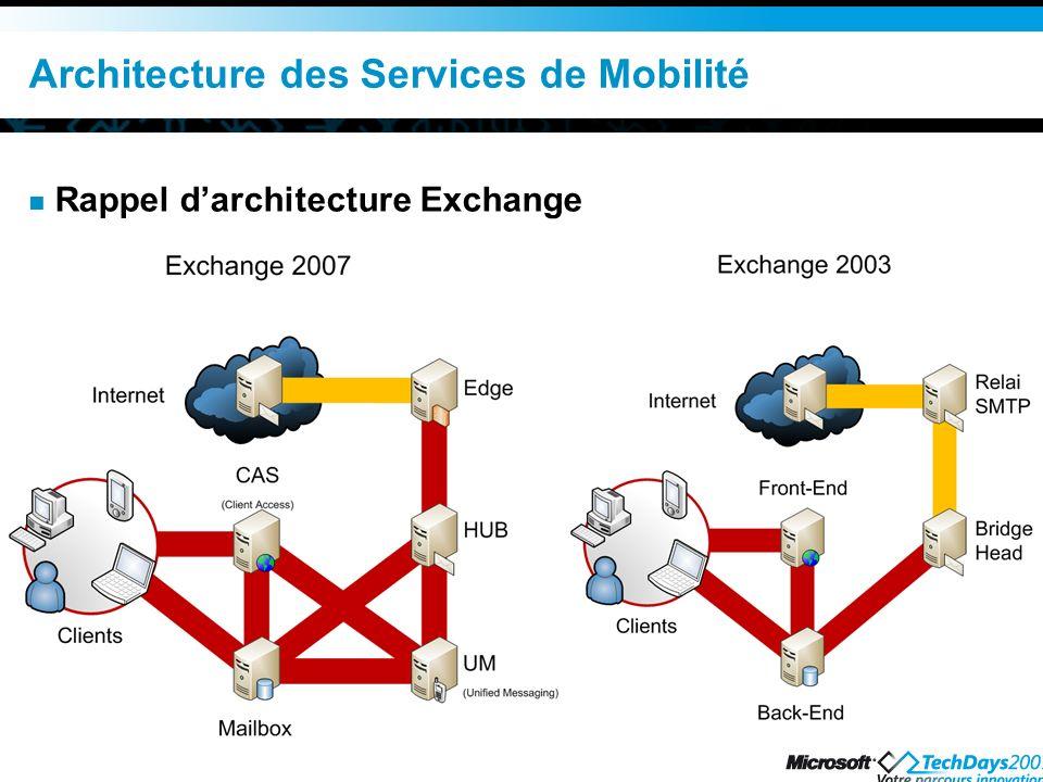 Architecture des Services de Mobilité