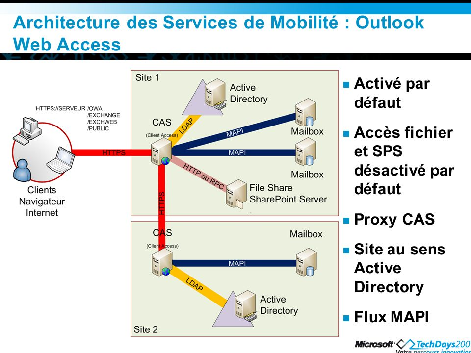 Architecture des Services de Mobilité : Outlook Web Access