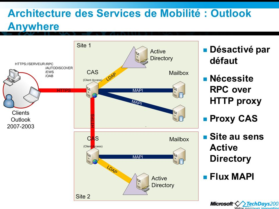 Architecture des Services de Mobilité : Outlook Anywhere