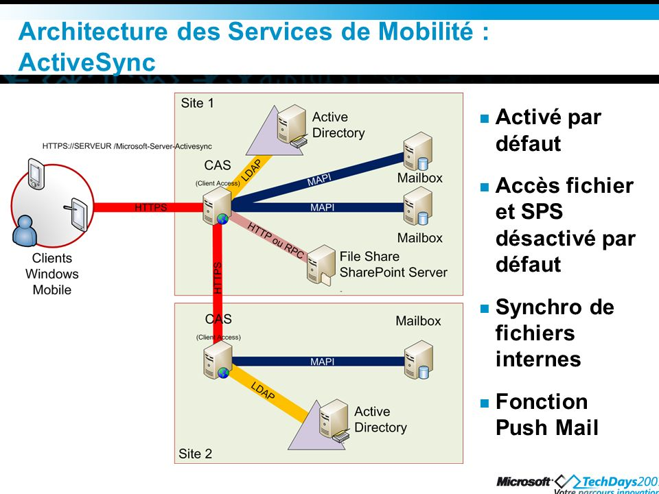 Architecture des Services de Mobilité : ActiveSync