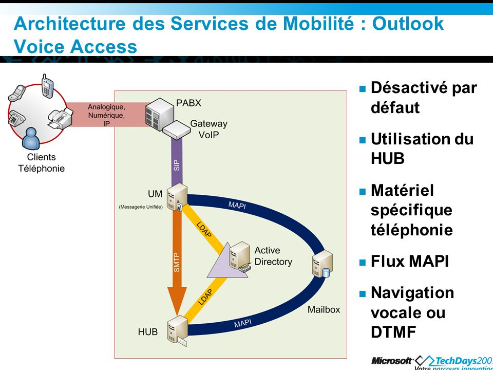 Architecture des Services de Mobilité : Outlook Voice Access