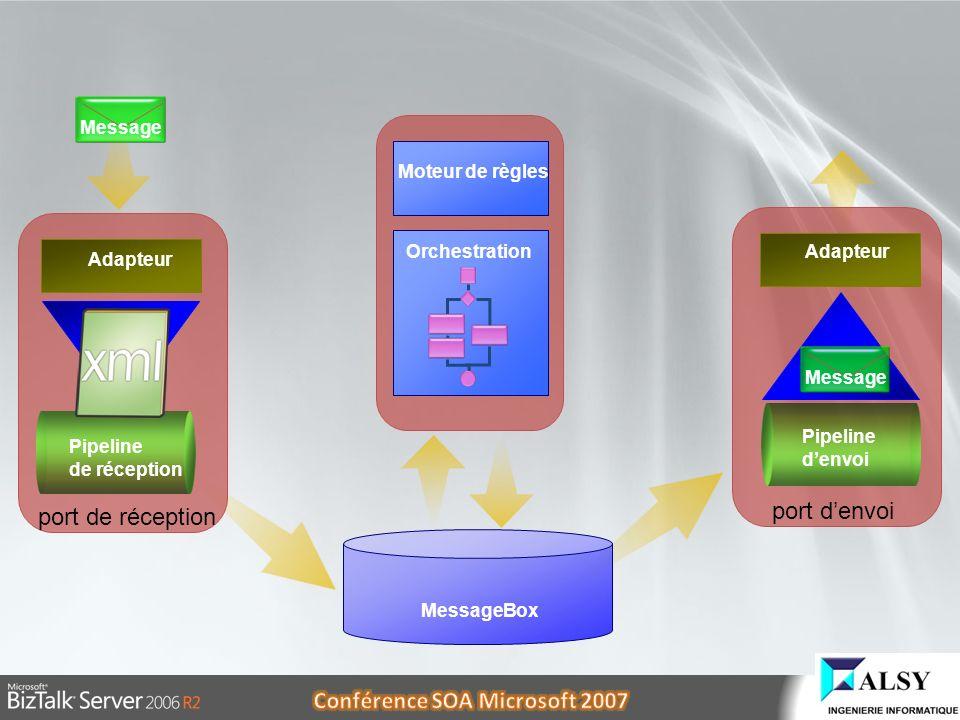 port d'envoi port de réception Message Moteur de règles Orchestration