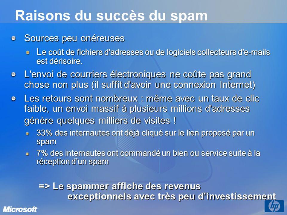 Raisons du succès du spam