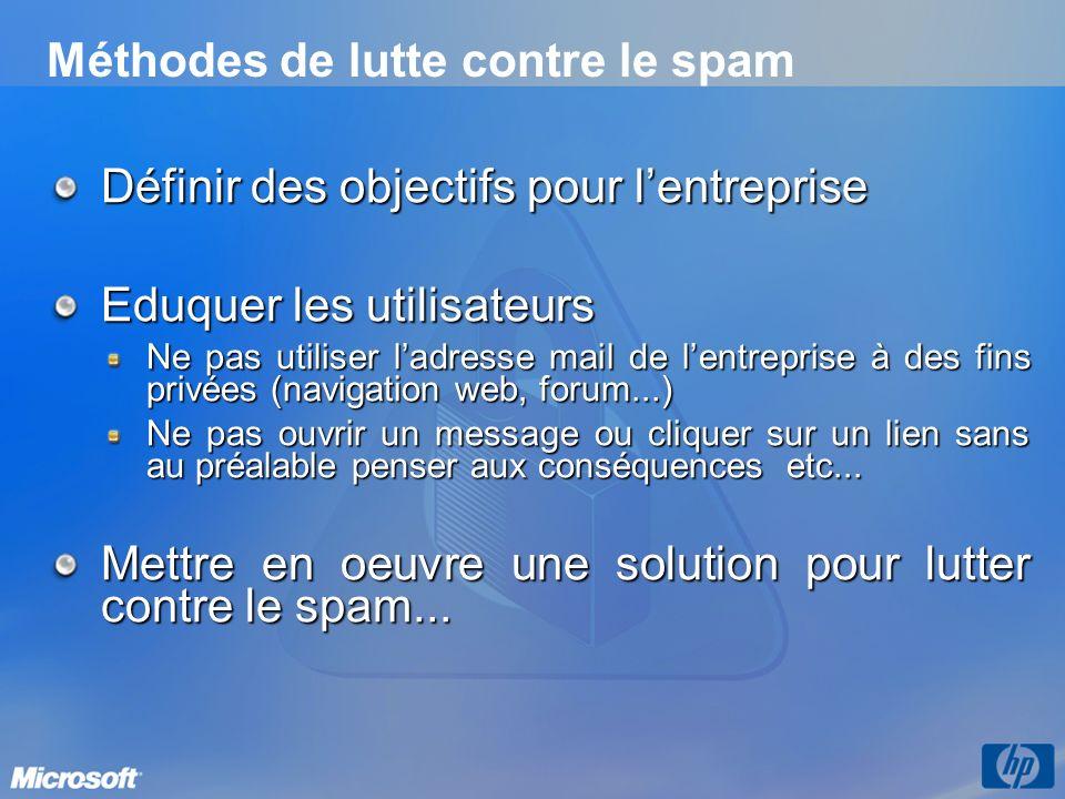 Méthodes de lutte contre le spam