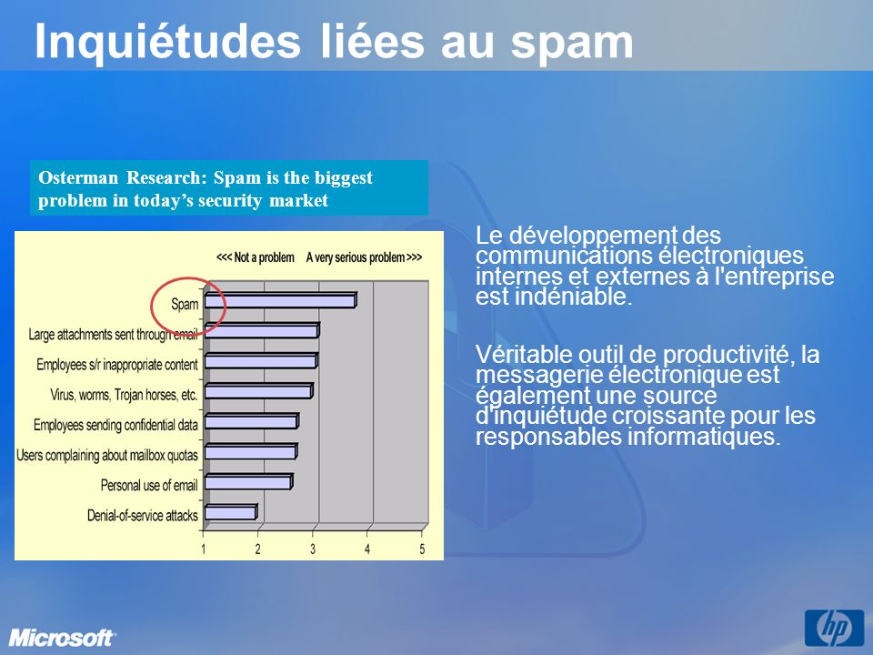 Inquiétudes liées au spam
