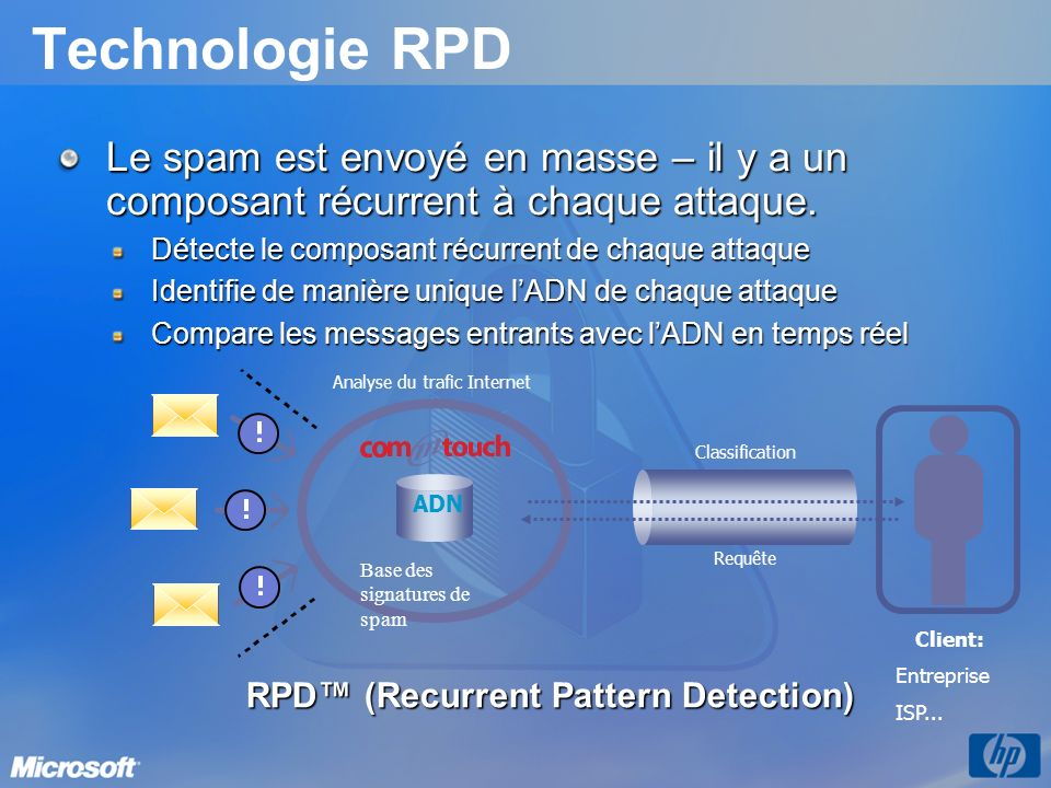 RPD™ (Recurrent Pattern Detection)