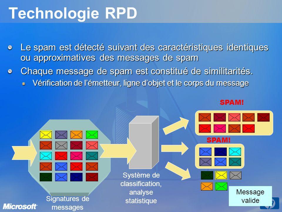 Technologie RPD Le spam est détecté suivant des caractéristiques identiques ou approximatives des messages de spam.