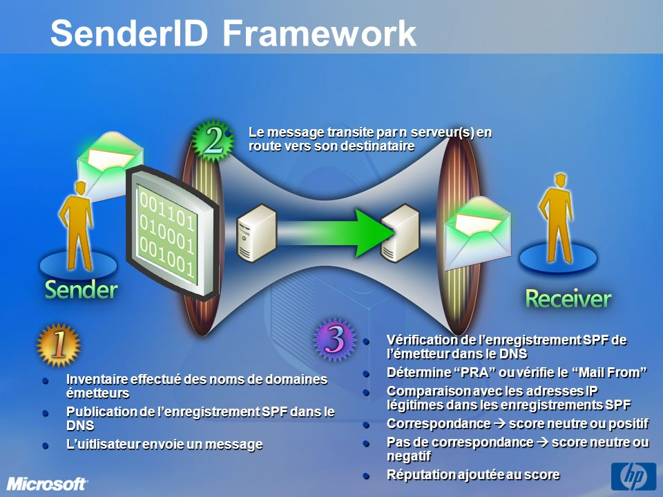 SenderID Framework Le message transite par n serveur(s) en route vers son destinataire.