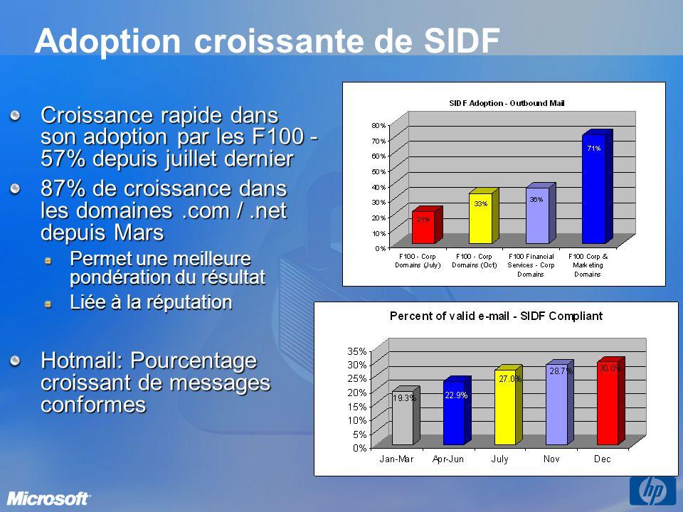 Adoption croissante de SIDF