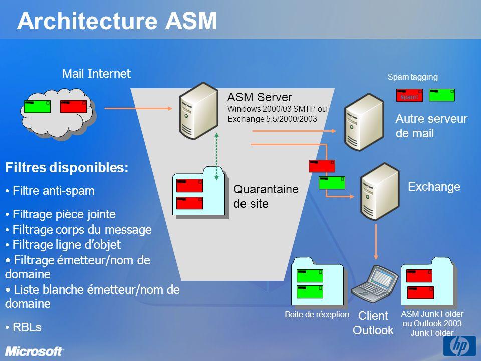 ASM Junk Folder ou Outlook 2003 Junk Folder
