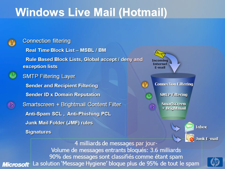 Windows Live Mail (Hotmail)