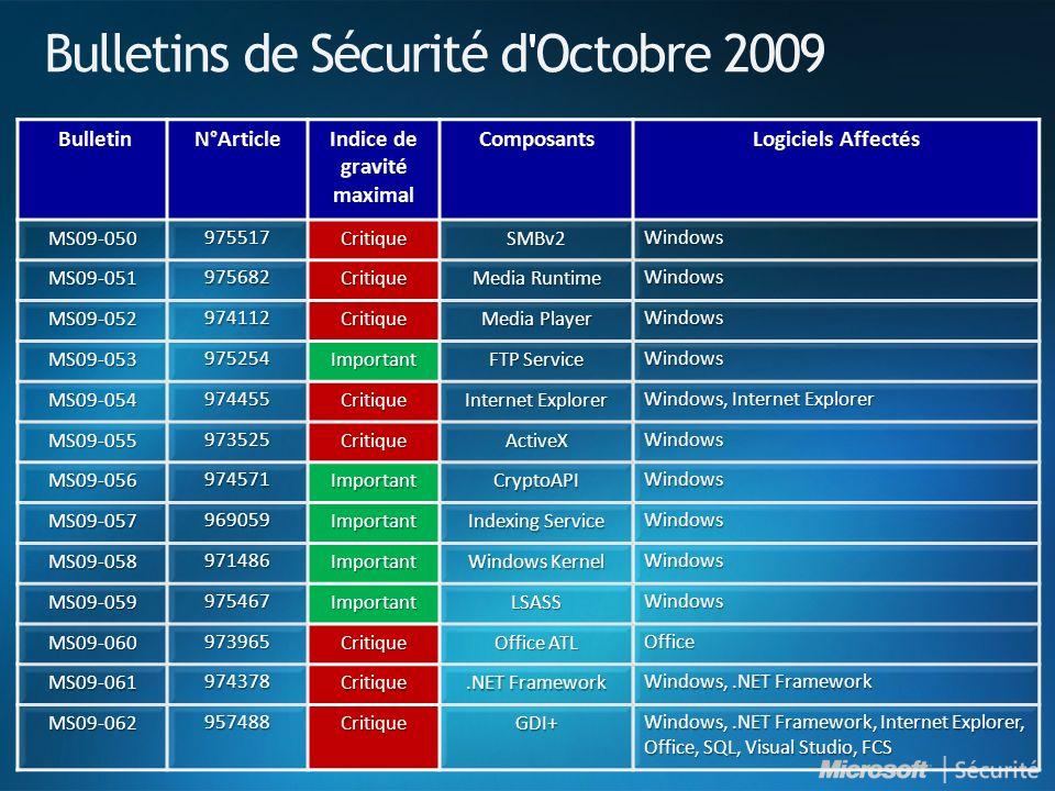 Bulletins de Sécurité d Octobre 2009