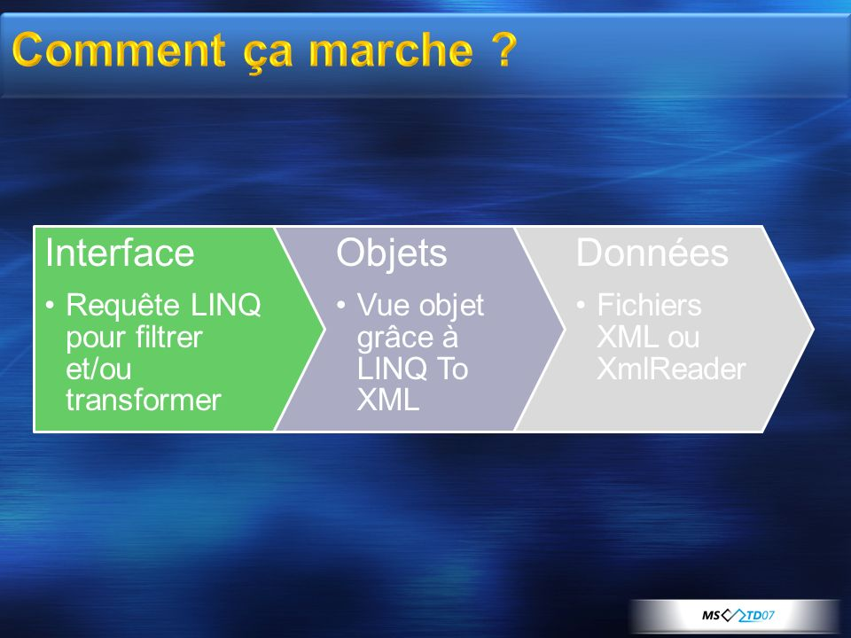 Comment ça marche Interface