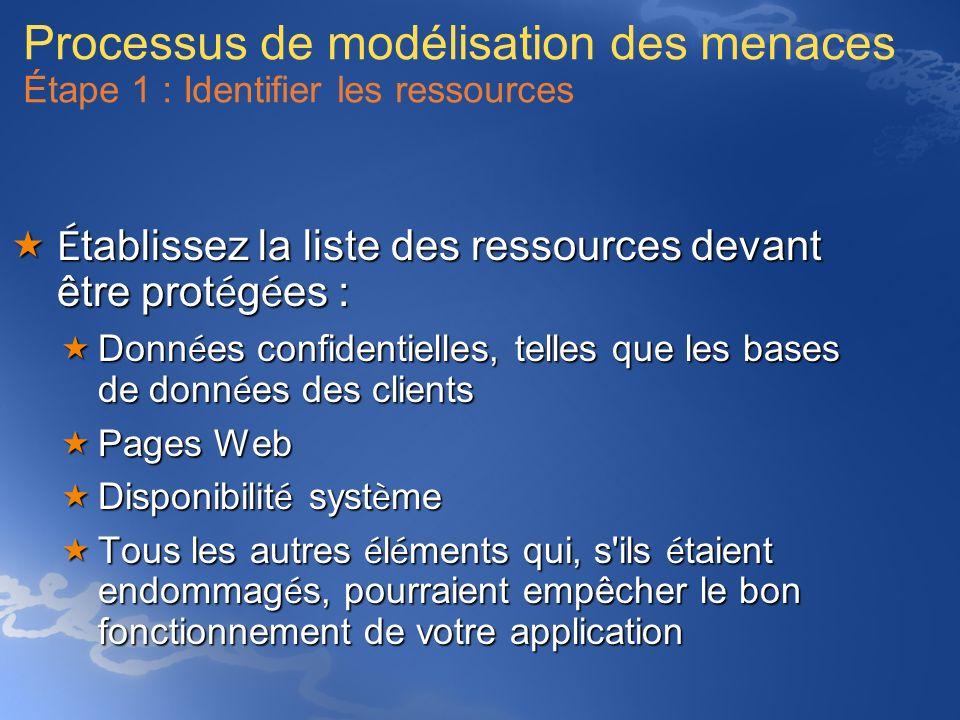 Processus de modélisation des menaces Étape 1 : Identifier les ressources