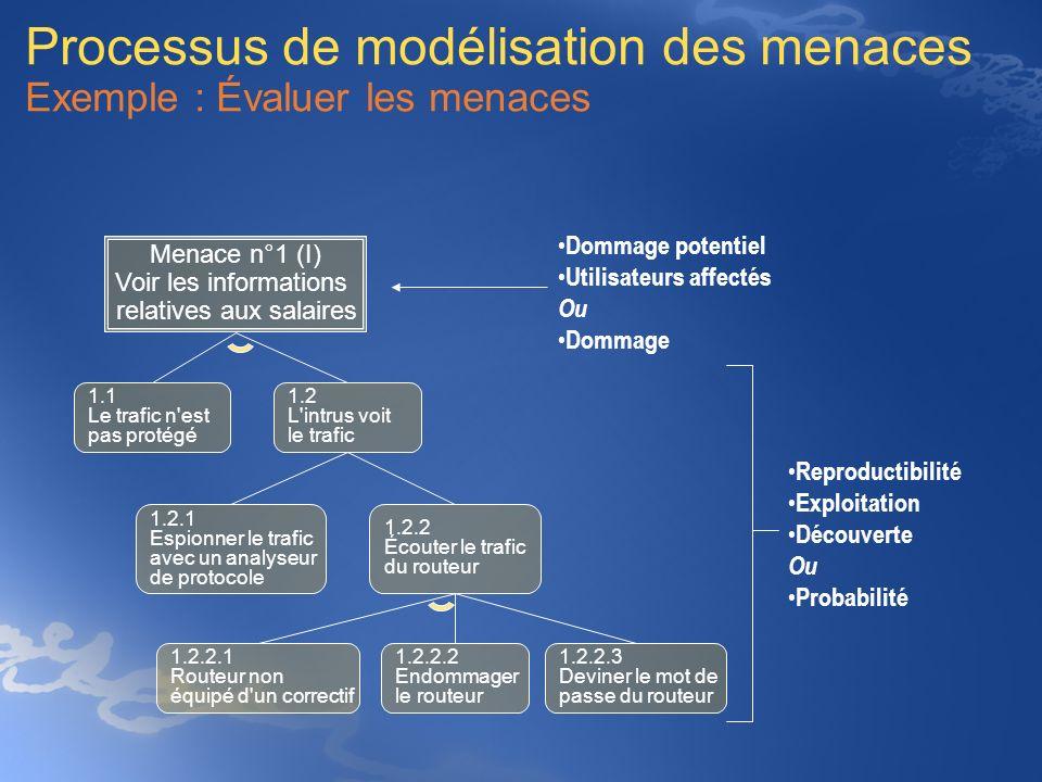 Processus de modélisation des menaces Exemple : Évaluer les menaces