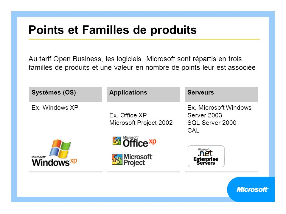 Points et Familles de produits