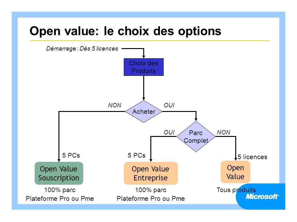 Open value: le choix des options