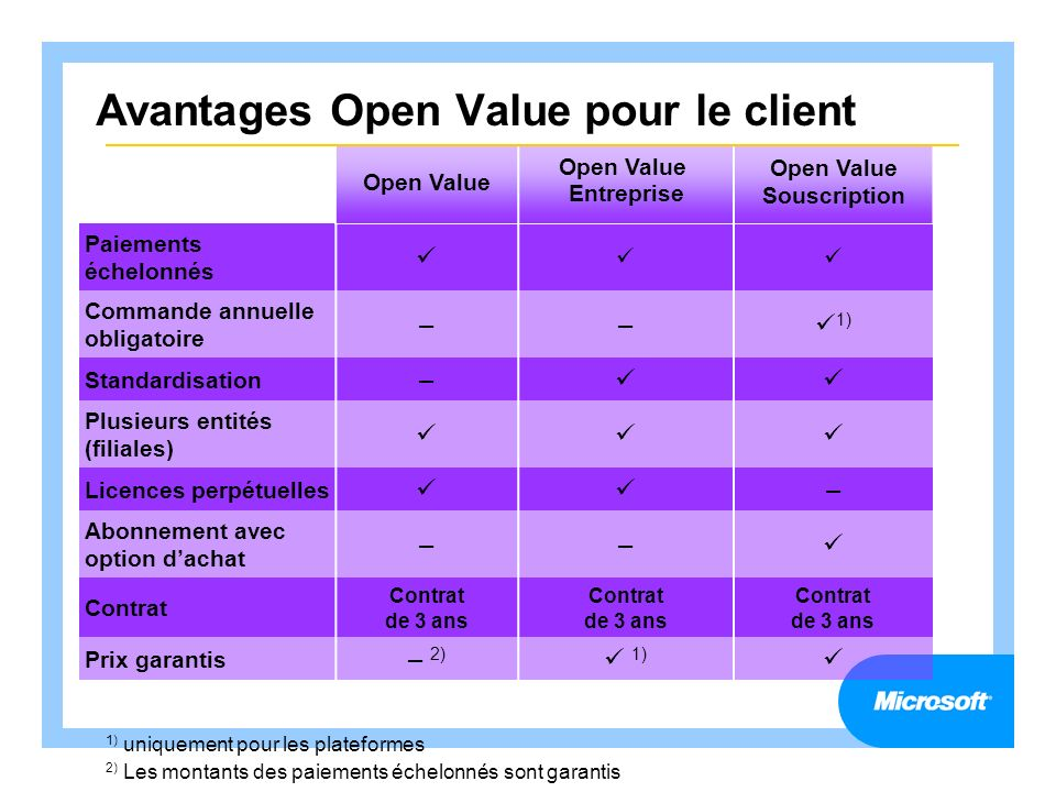 Avantages Open Value pour le client