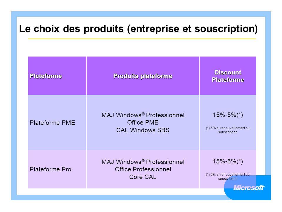 Le choix des produits (entreprise et souscription)