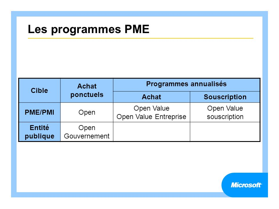 Programmes annualisés