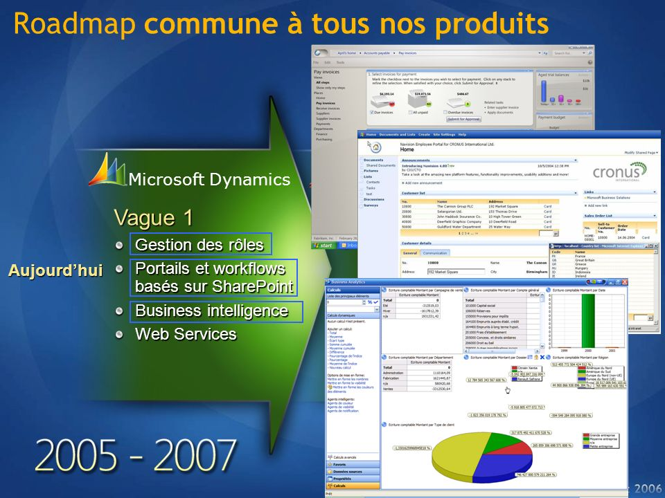Roadmap commune à tous nos produits
