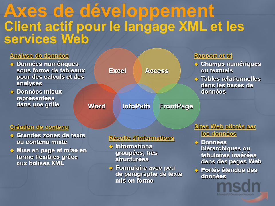 Axes de développement Client actif pour le langage XML et les services Web