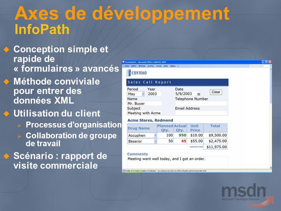 Axes de développement InfoPath