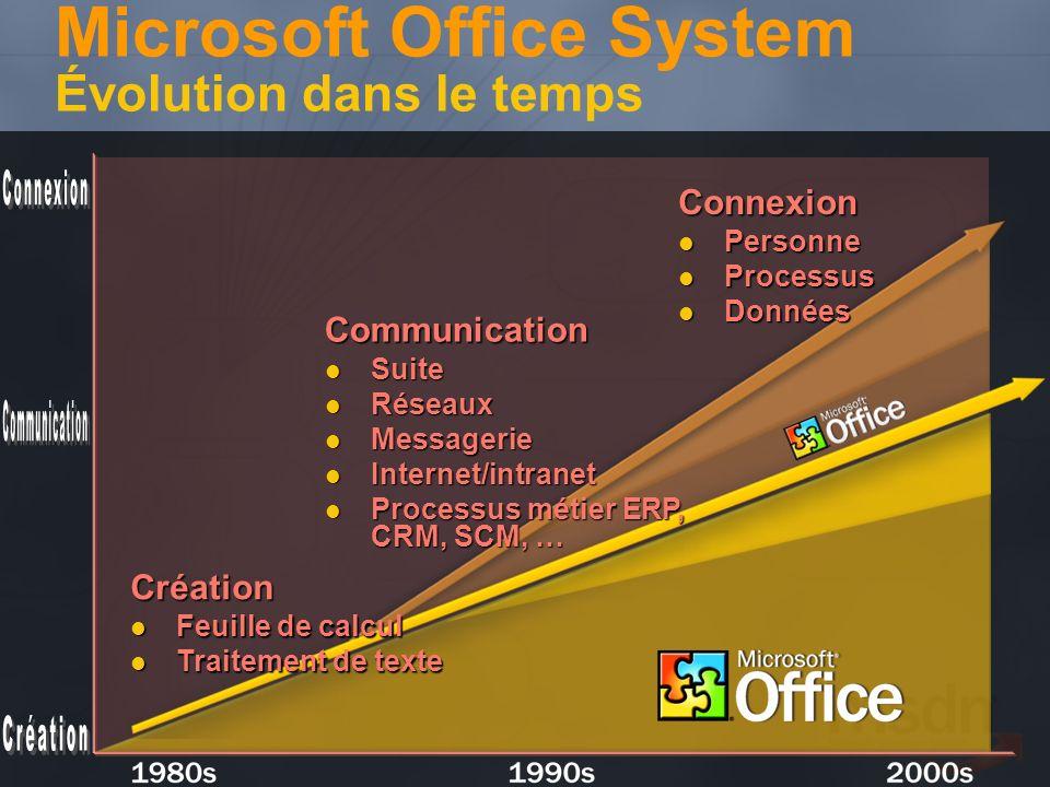 Microsoft Office System Évolution dans le temps