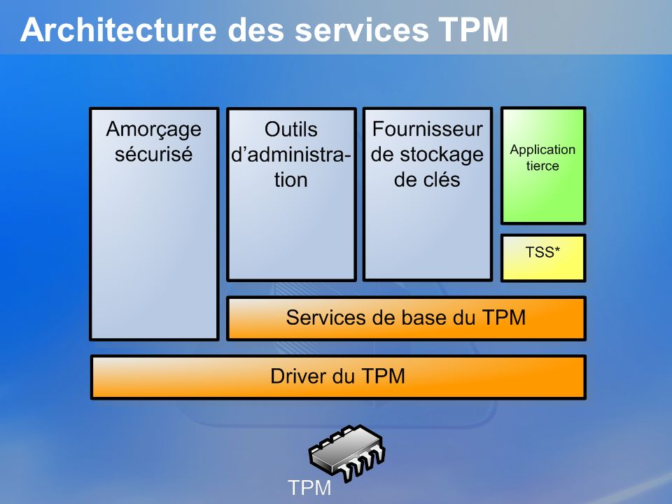 Architecture des services TPM